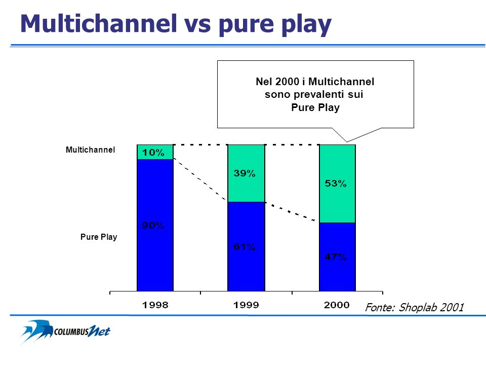 Multichannel vs pure play
