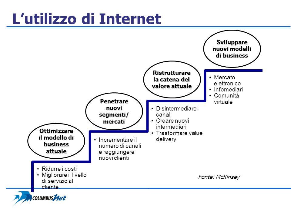 L'utilizzo di Internet