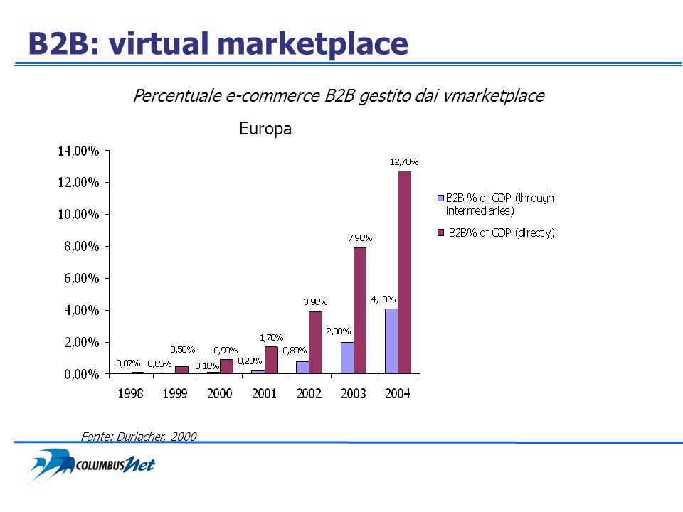 B2B: virtual marketplace