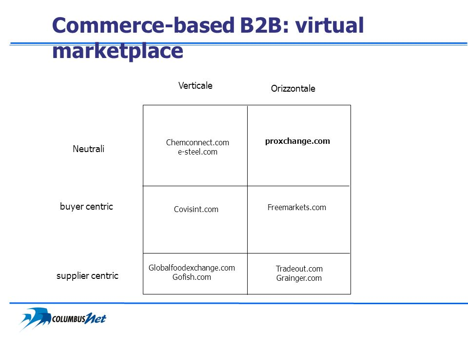 Commerce-based B2B: virtual marketplace