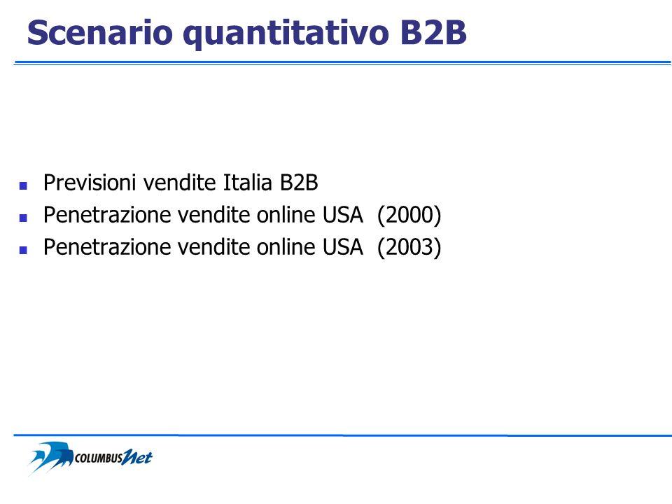 Scenario quantitativo B2B