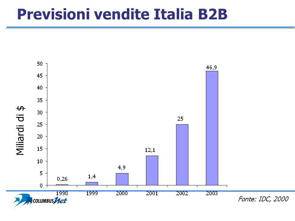 Previsioni vendite Italia B2B