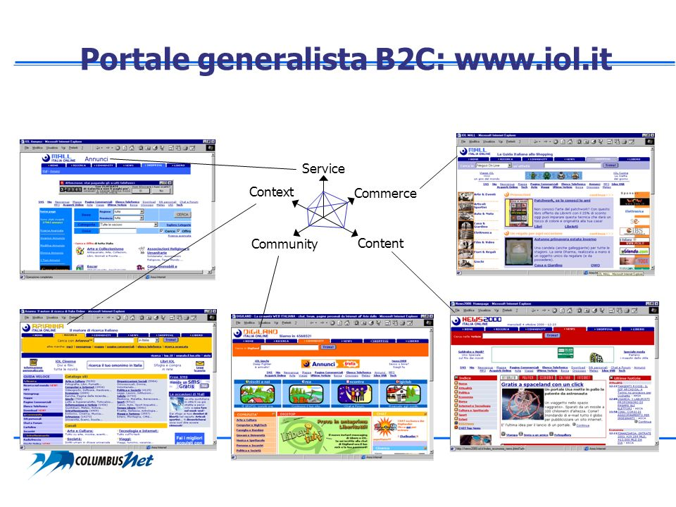 Portale generalista B2C: www.iol.it