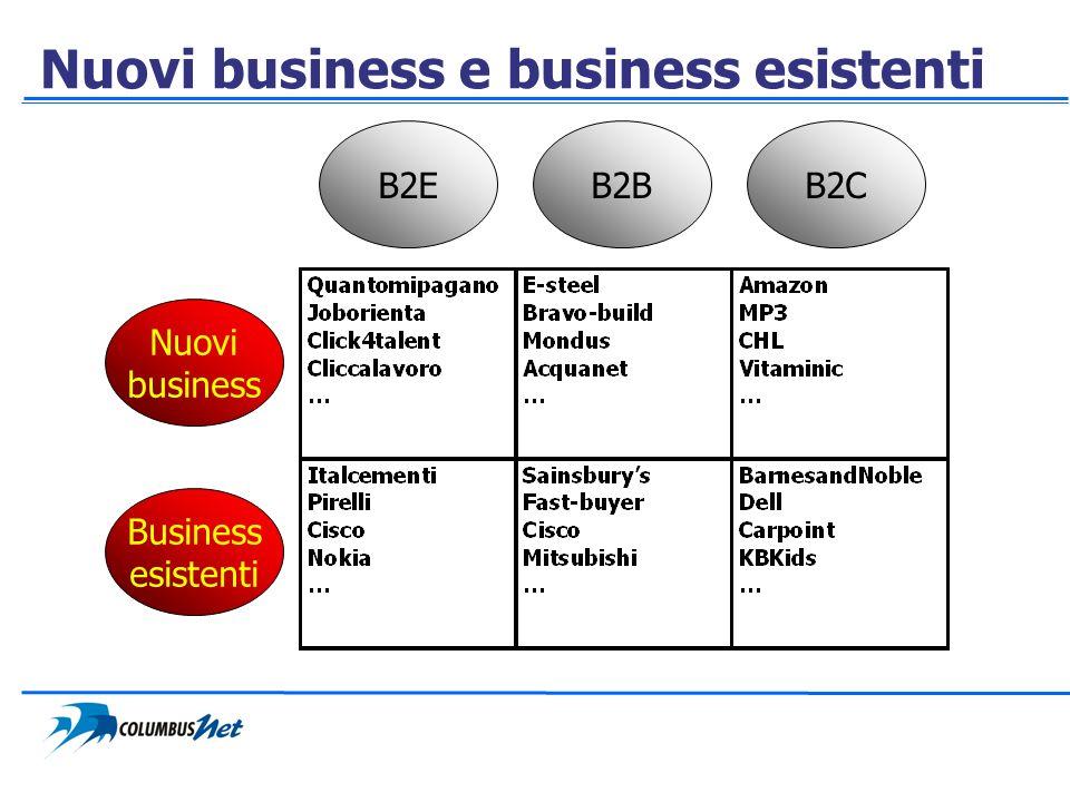 Nuovi business e business esistenti