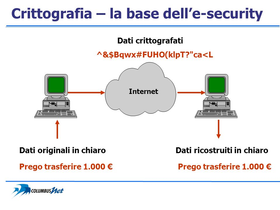 Crittografia – la base dell'e-security