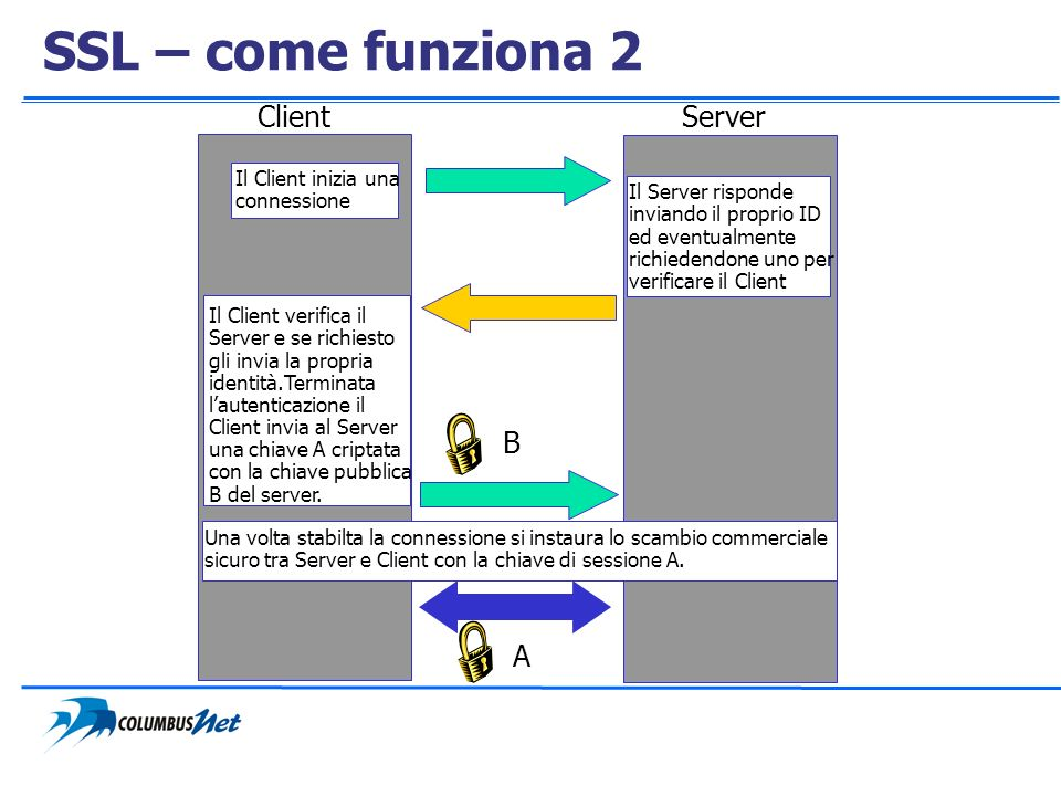 SSL – come funziona 2 Client Server B A