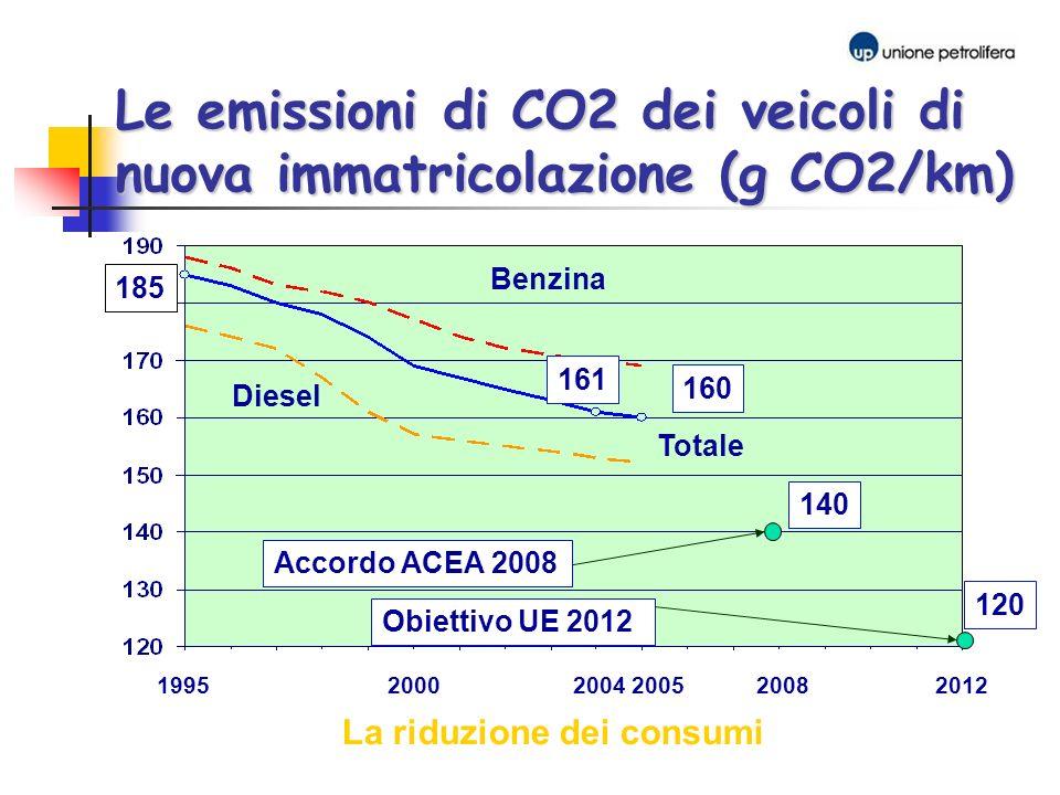 Le emissioni di CO2 dei veicoli di nuova immatricolazione (g CO2/km)