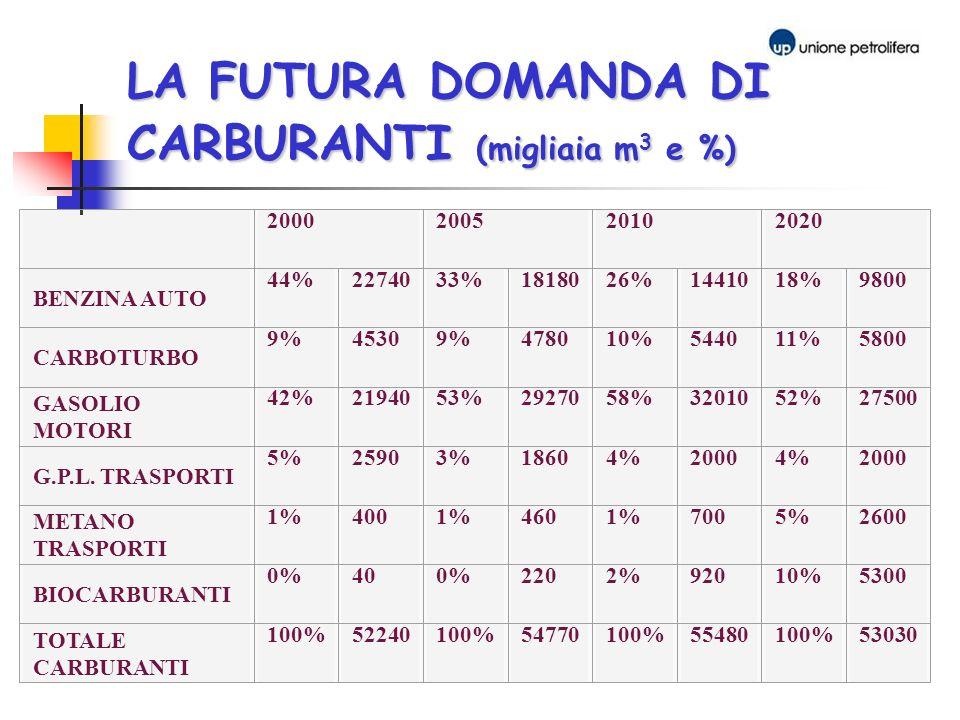 LA FUTURA DOMANDA DI CARBURANTI (migliaia m3 e %)