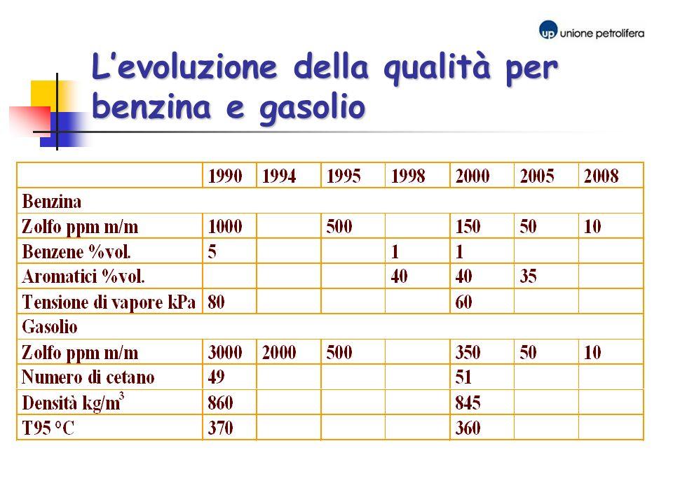 L'evoluzione della qualità per benzina e gasolio