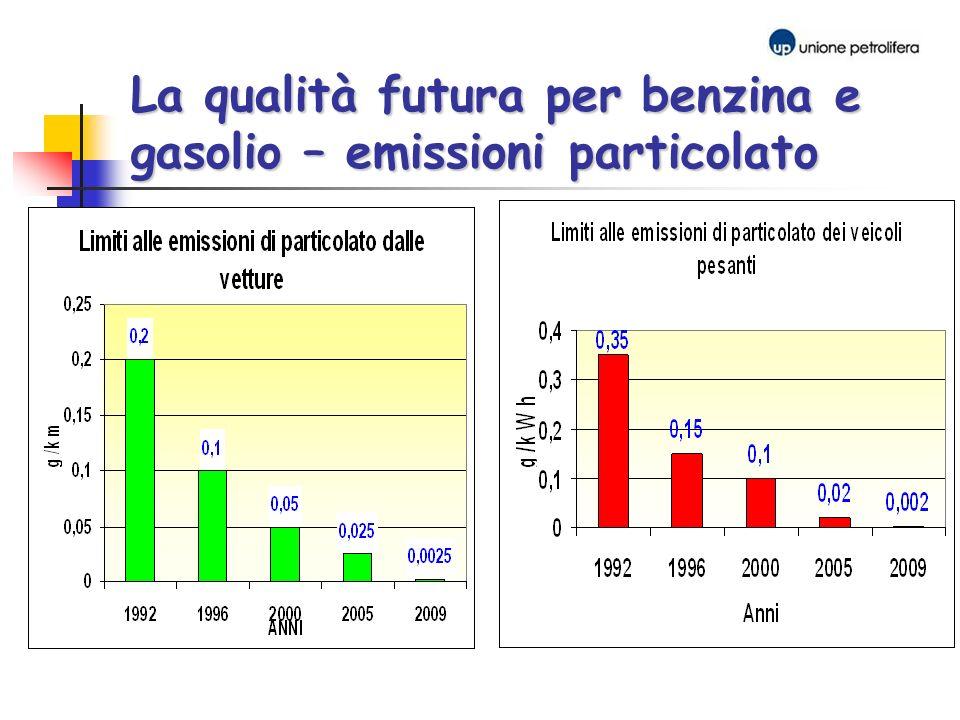 La qualità futura per benzina e gasolio – emissioni particolato