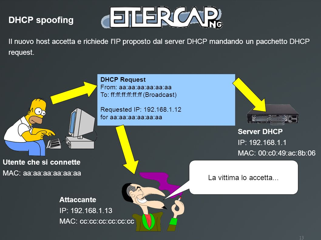 DHCP spoofing Il nuovo host accetta e richiede l IP proposto dal server DHCP mandando un pacchetto DHCP request.