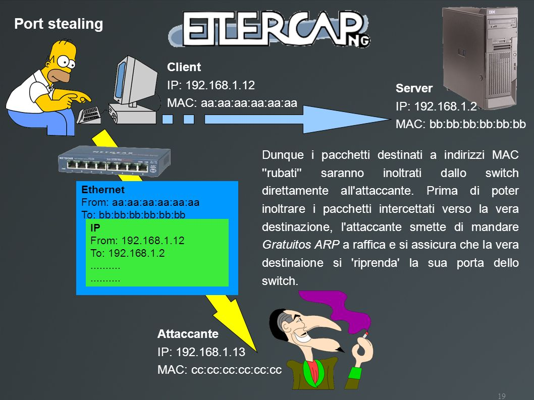 Port stealing Client IP: 192.168.1.12 MAC: aa:aa:aa:aa:aa:aa Server