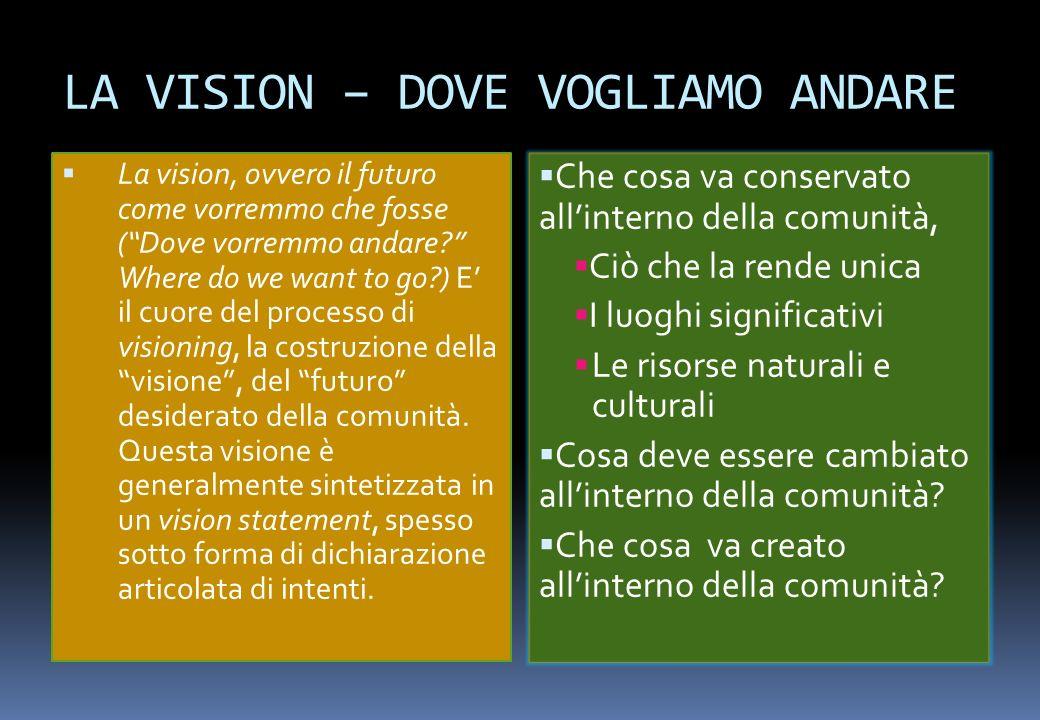 LA VISION – DOVE VOGLIAMO ANDARE