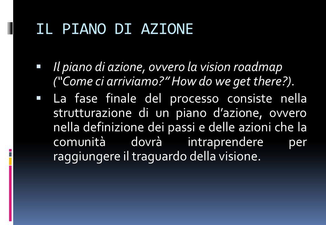 IL PIANO DI AZIONE Il piano di azione, ovvero la vision roadmap ( Come ci arriviamo How do we get there ).