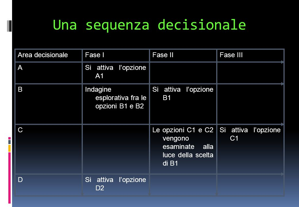 Una sequenza decisionale
