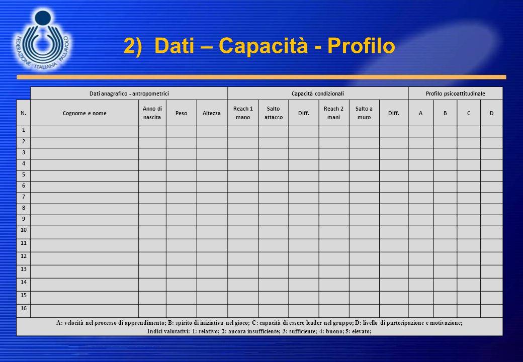 2) Dati – Capacità - Profilo