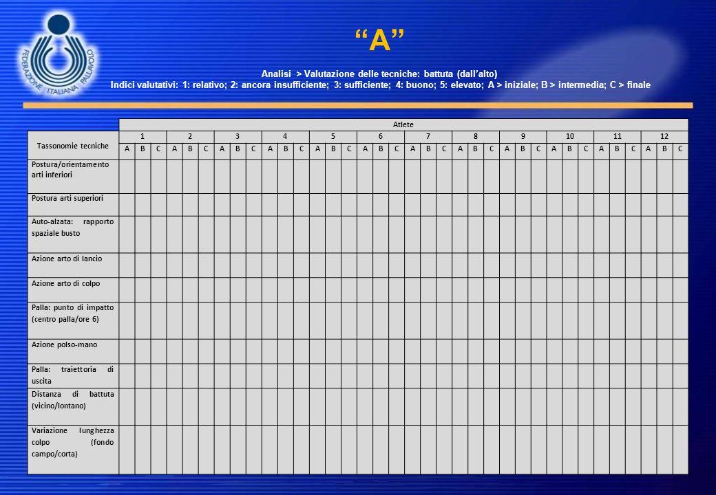 A Analisi > Valutazione delle tecniche: battuta (dall'alto) Indici valutativi: 1: relativo; 2: ancora insufficiente; 3: sufficiente; 4: buono; 5: elevato; A > iniziale; B > intermedia; C > finale