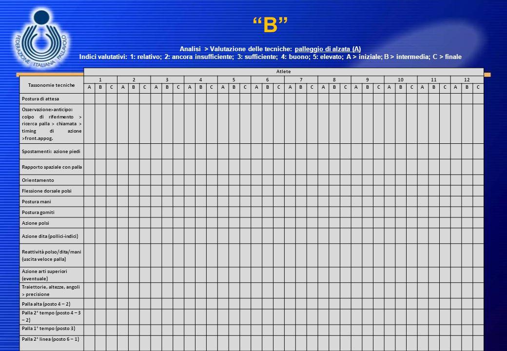 B Analisi > Valutazione delle tecniche: palleggio di alzata (A) Indici valutativi: 1: relativo; 2: ancora insufficiente; 3: sufficiente; 4: buono; 5: elevato; A > iniziale; B > intermedia; C > finale
