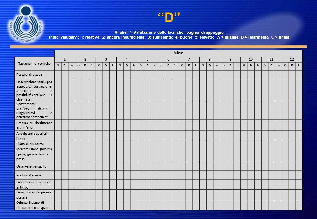 D Analisi > Valutazione delle tecniche: bagher di appoggio Indici valutativi: 1: relativo; 2: ancora insufficiente; 3: sufficiente; 4: buono; 5: elevato; A > iniziale; B > intermedia; C > finale