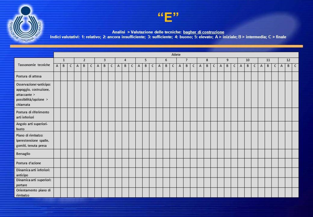 E Analisi > Valutazione delle tecniche: bagher di costruzione Indici valutativi: 1: relativo; 2: ancora insufficiente; 3: sufficiente; 4: buono; 5: elevato; A > iniziale; B > intermedia; C > finale