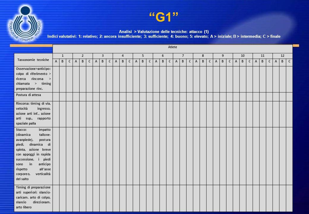 G1 Analisi > Valutazione delle tecniche: attacco (1) Indici valutativi: 1: relativo; 2: ancora insufficiente; 3: sufficiente; 4: buono; 5: elevato; A > iniziale; B > intermedia; C > finale