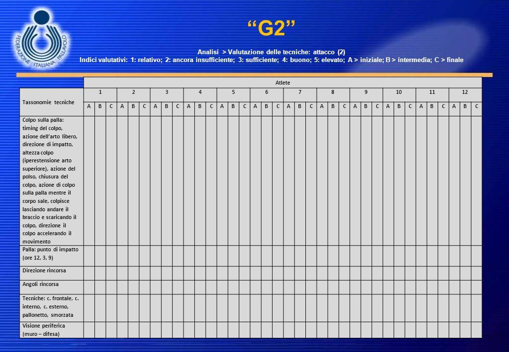 G2 Analisi > Valutazione delle tecniche: attacco (2) Indici valutativi: 1: relativo; 2: ancora insufficiente; 3: sufficiente; 4: buono; 5: elevato; A > iniziale; B > intermedia; C > finale