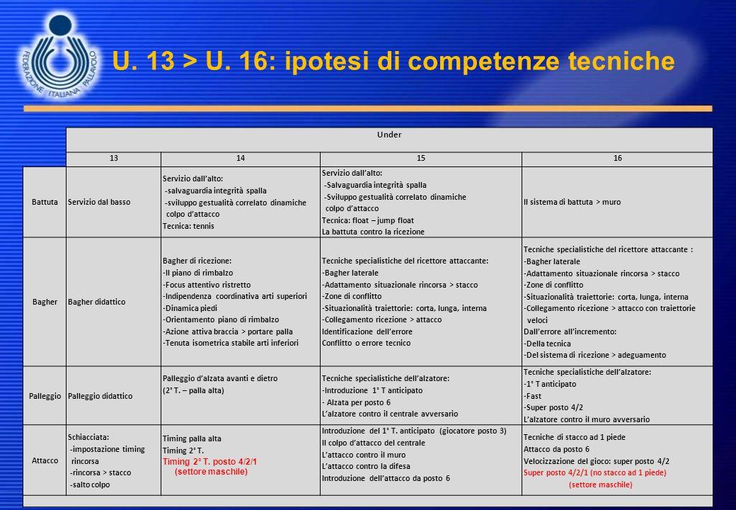 U. 13 > U. 16: ipotesi di competenze tecniche