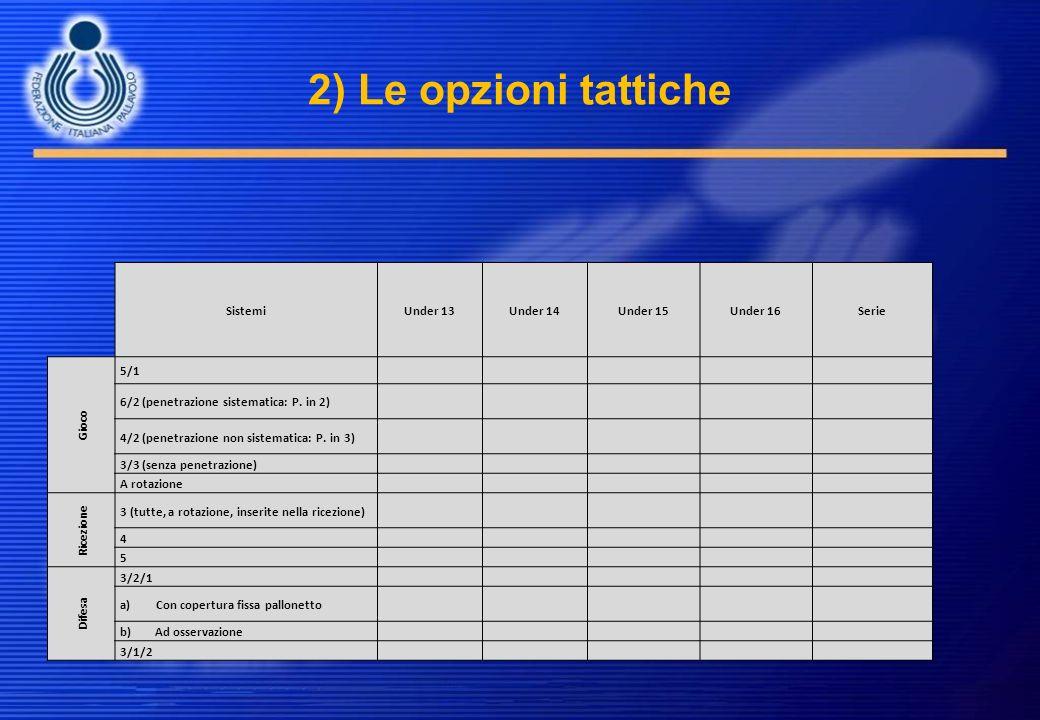 2) Le opzioni tattiche Sistemi Under 13 Under 14 Under 15 Under 16