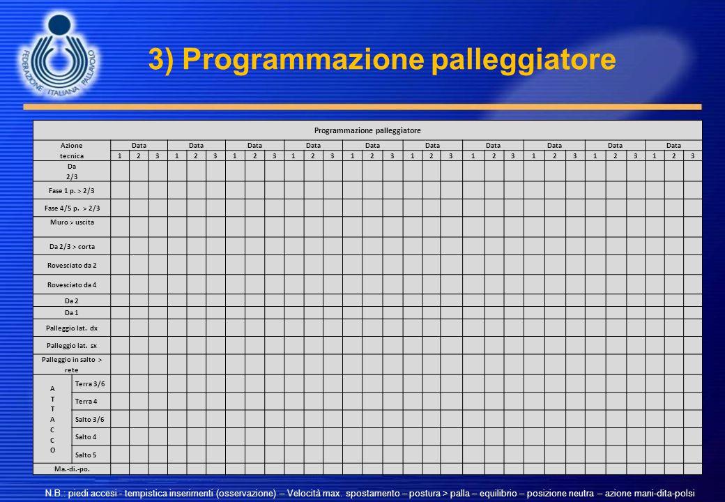 3) Programmazione palleggiatore