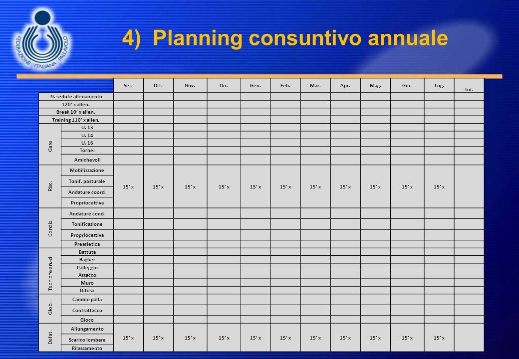 4) Planning consuntivo annuale