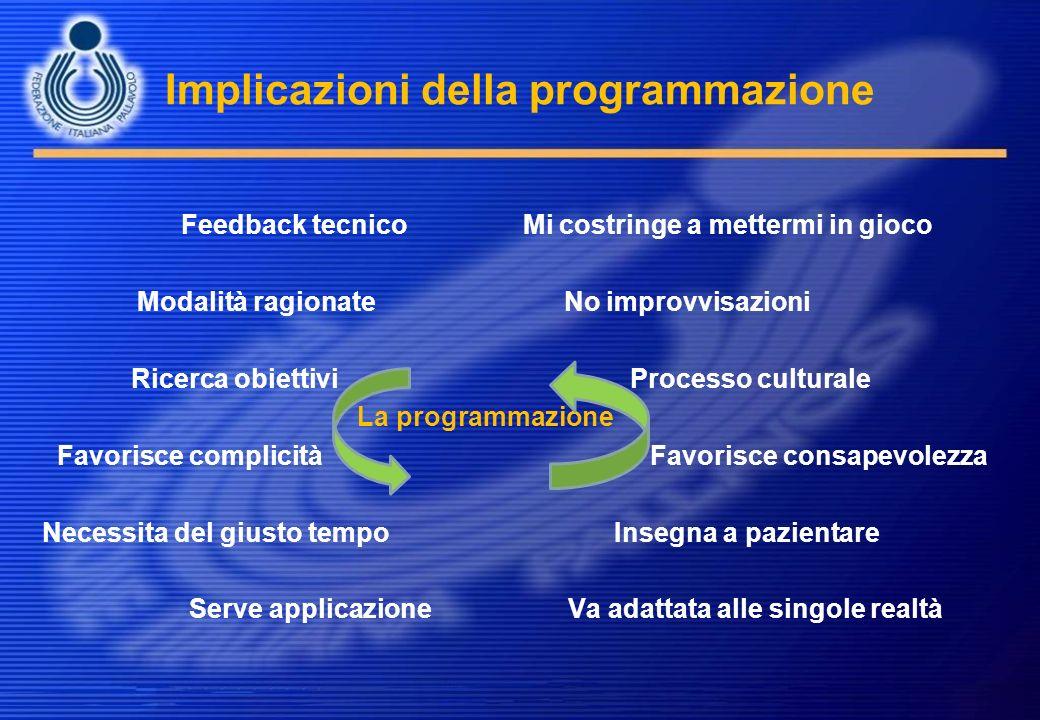 Implicazioni della programmazione