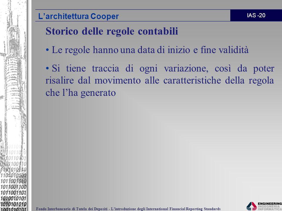 L'architettura Cooper