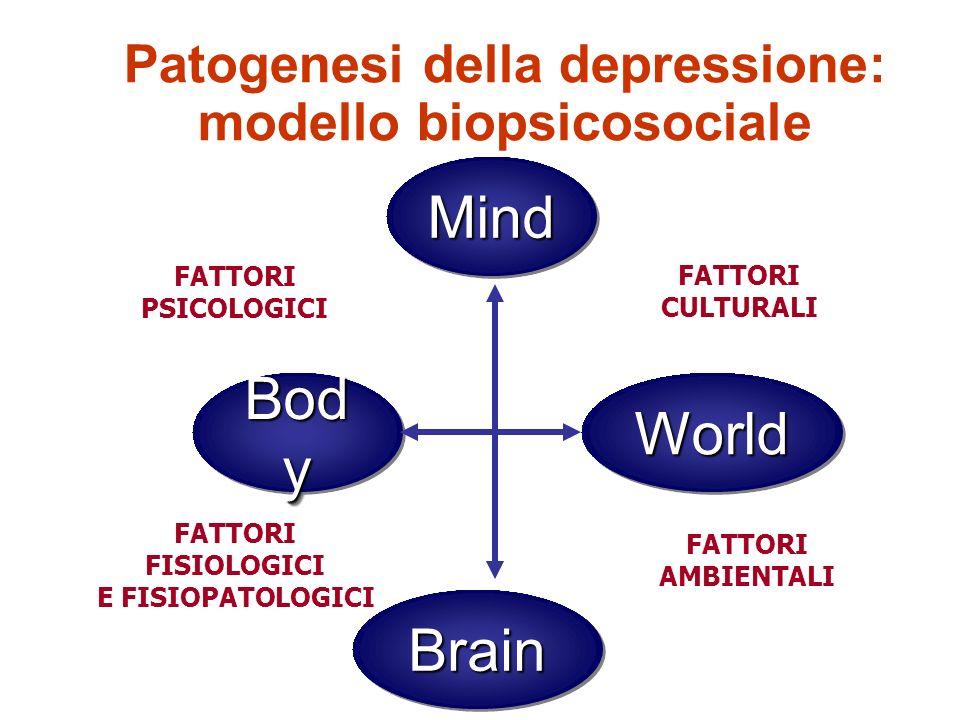 Patogenesi della depressione: modello biopsicosociale Mind