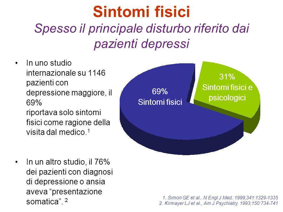 Sintomi fisici Spesso il principale disturbo riferito dai pazienti depressi