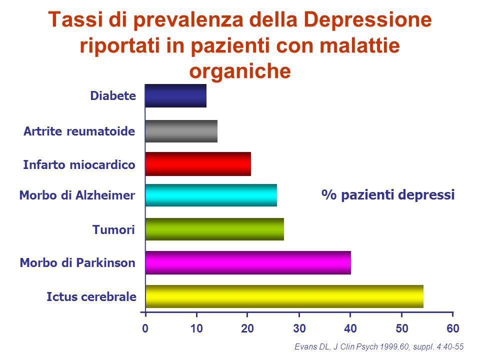 Tassi di prevalenza della Depressione riportati in pazienti con malattie organiche