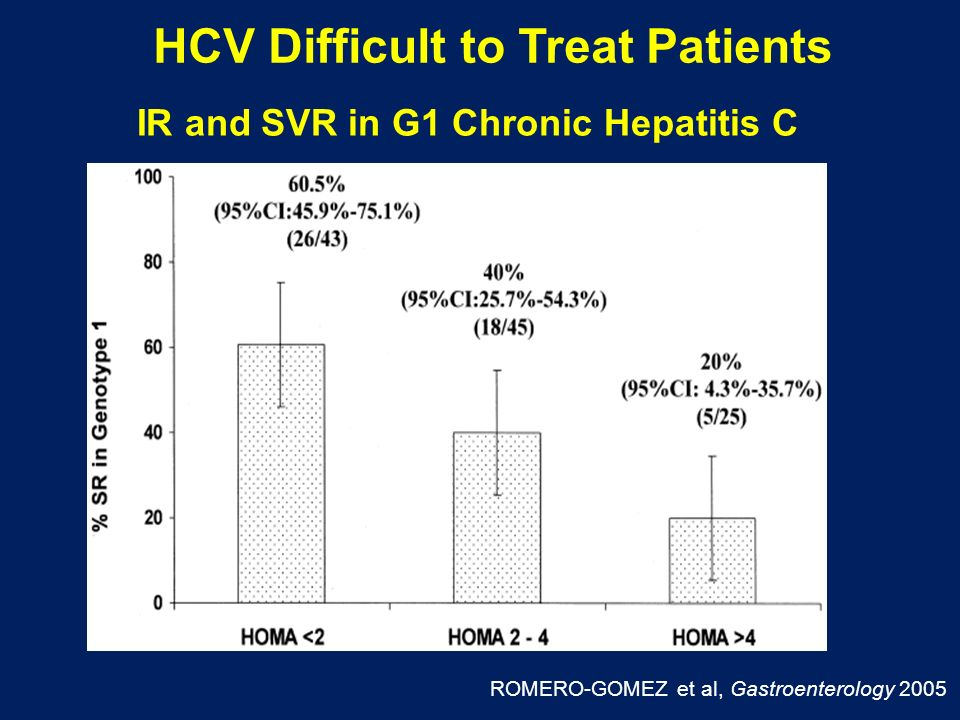 IR and SVR in G1 Chronic Hepatitis C