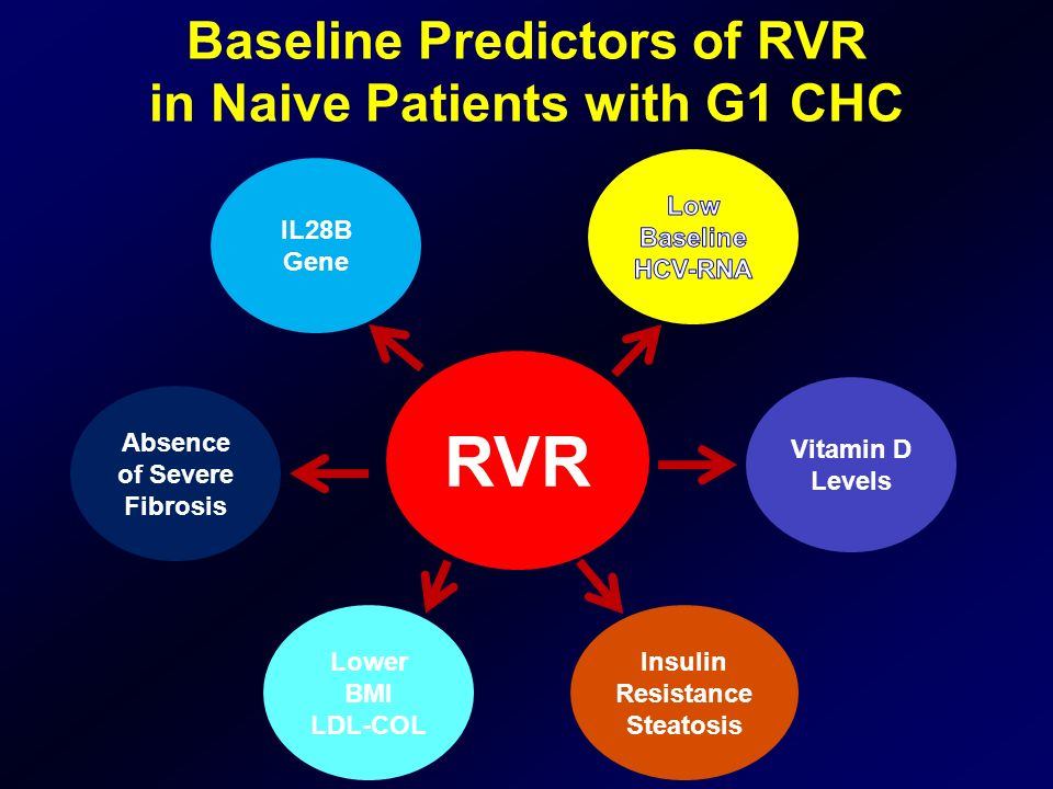 RVR Baseline Predictors of RVR in Naive Patients with G1 CHC