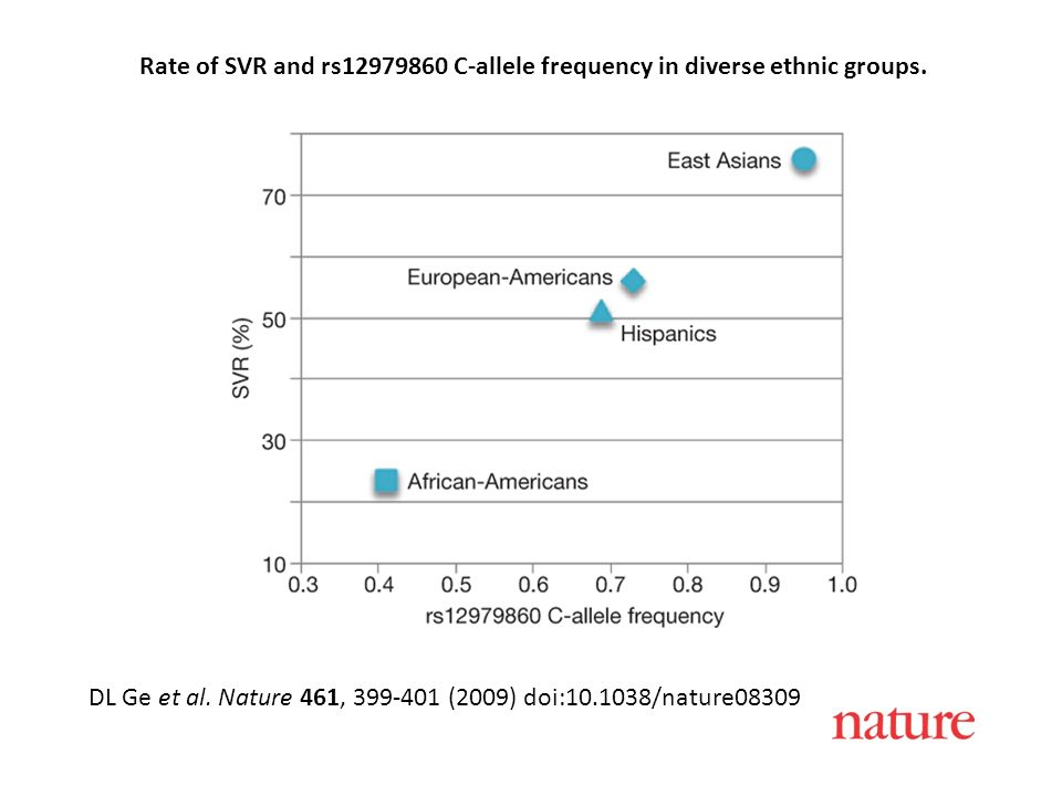 Rate of SVR and rs12979860 C-allele frequency in diverse ethnic groups.