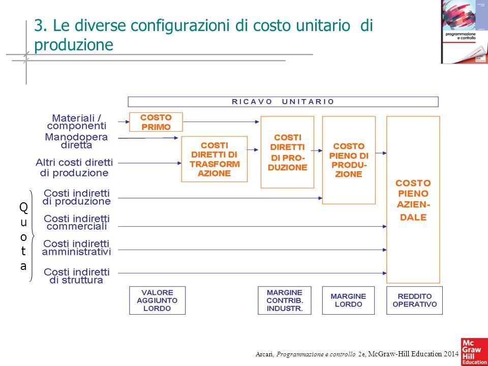 3. Le diverse configurazioni di costo unitario di produzione