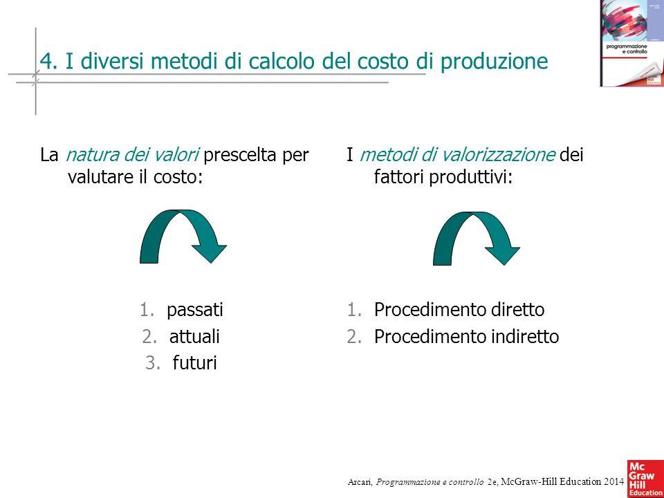 4. I diversi metodi di calcolo del costo di produzione