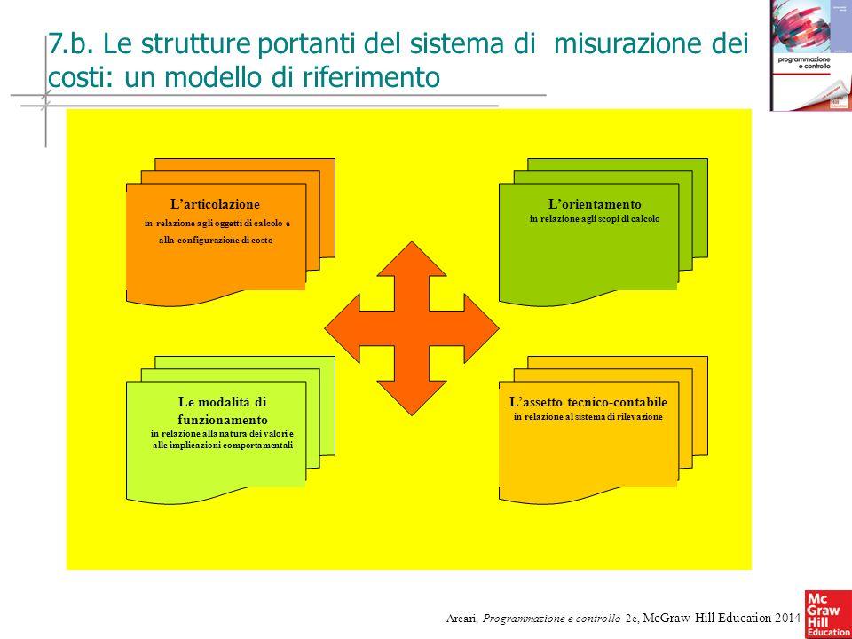 7.b. Le strutture portanti del sistema di misurazione dei costi: un modello di riferimento