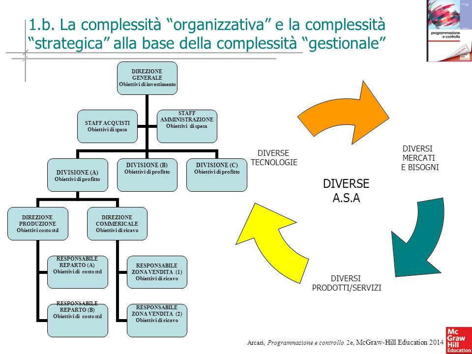 1.b. La complessità organizzativa e la complessità strategica alla base della complessità gestionale