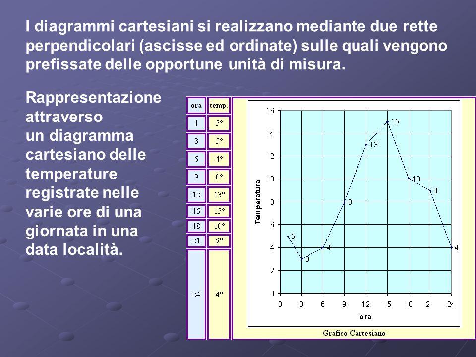 I diagrammi cartesiani si realizzano mediante due rette perpendicolari (ascisse ed ordinate) sulle quali vengono prefissate delle opportune unità di misura.