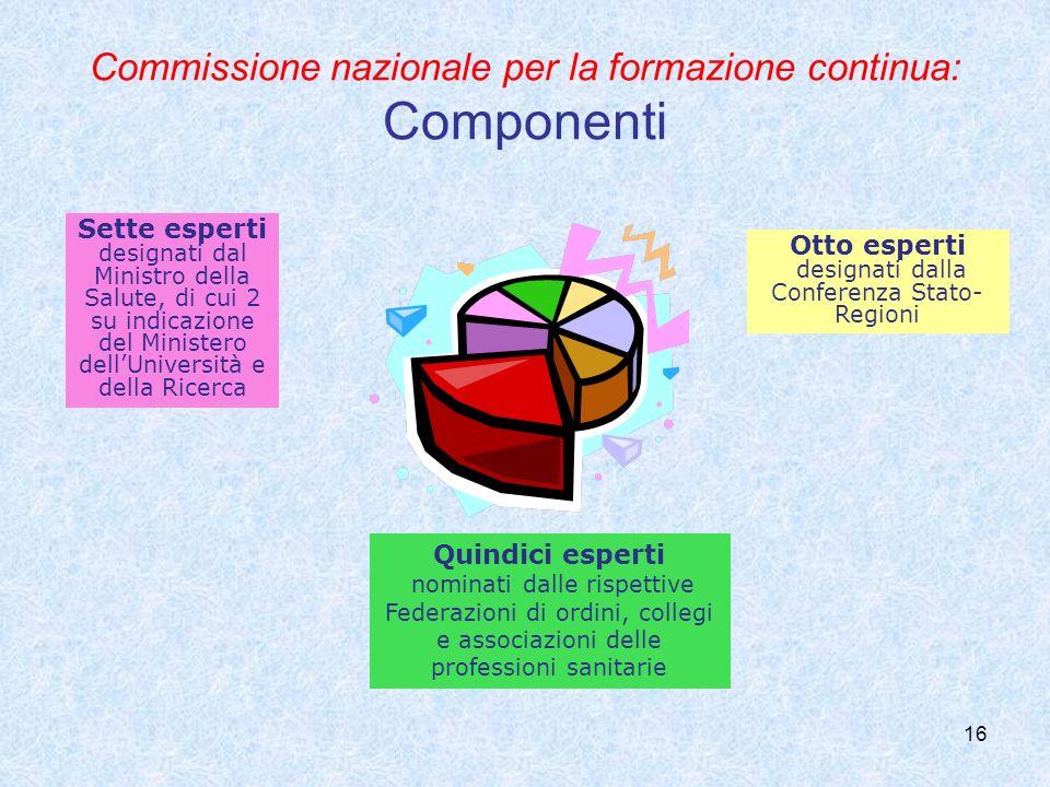 Commissione nazionale per la formazione continua: Componenti