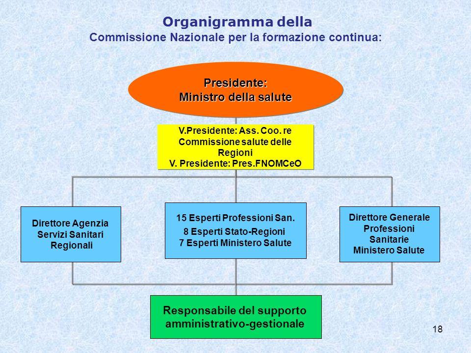 Organigramma della Commissione Nazionale per la formazione continua: