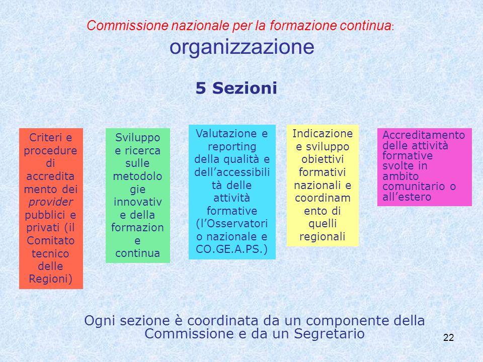 Commissione nazionale per la formazione continua: organizzazione