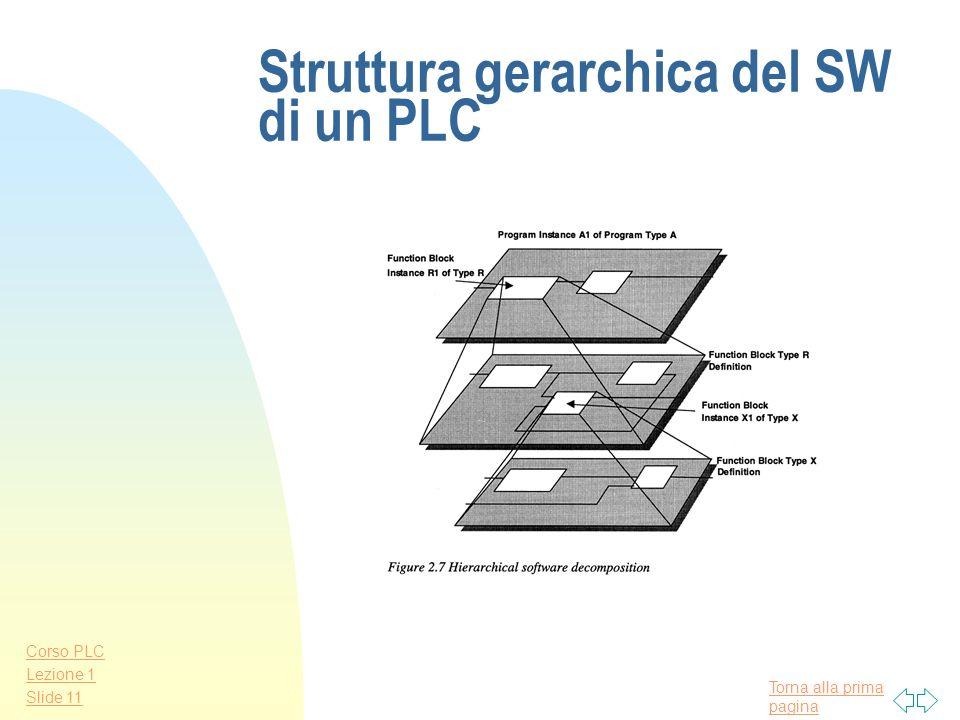 Struttura gerarchica del SW di un PLC