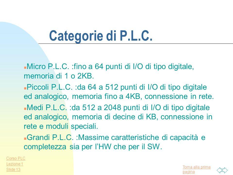 Categorie di P.L.C.Micro P.L.C. :fino a 64 punti di I/O di tipo digitale, memoria di 1 o 2KB.