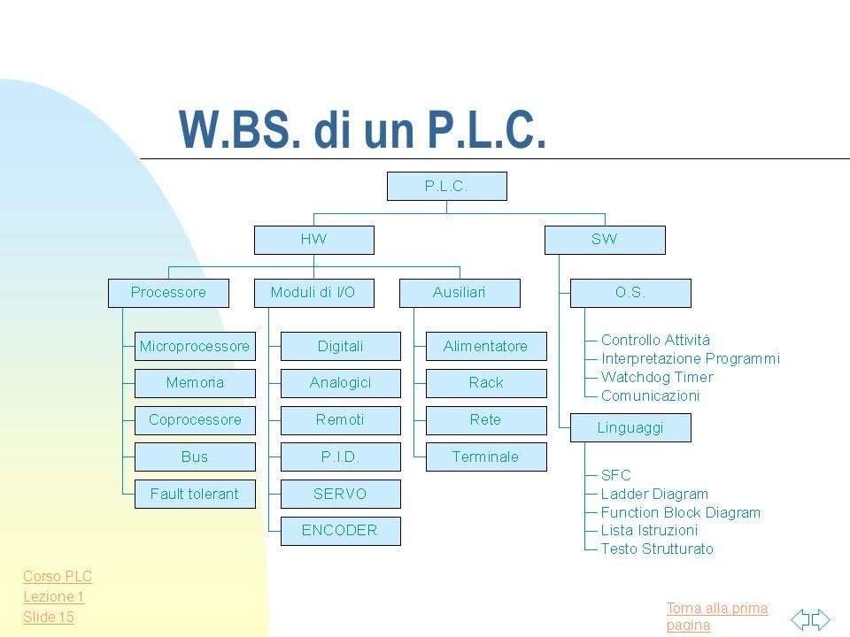 W.BS. di un P.L.C.