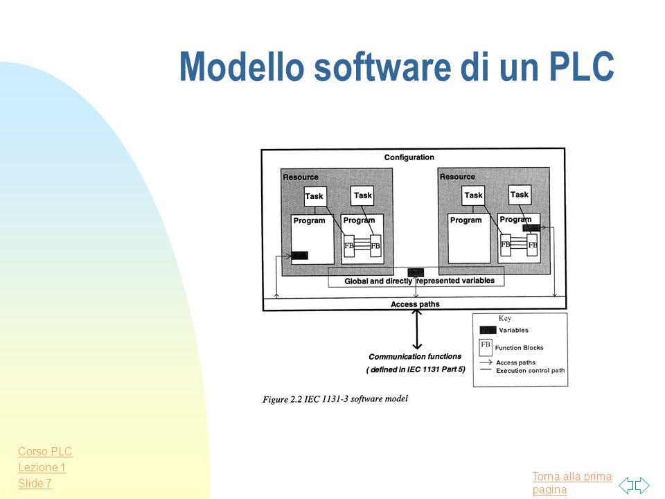 Modello software di un PLC